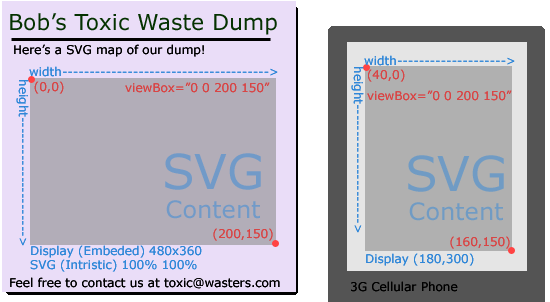 Your First SVG Document | apike ca | Science, Technology